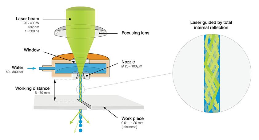 Laser Microjet Synova Sa
